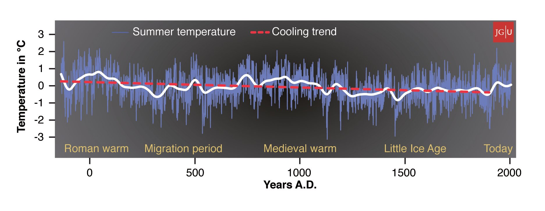 Tree-Ring data shows that Northern Europe has been cooling over the last 2000 years