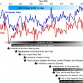 Researchers discover a 'Little Ice Age' in the 6th century