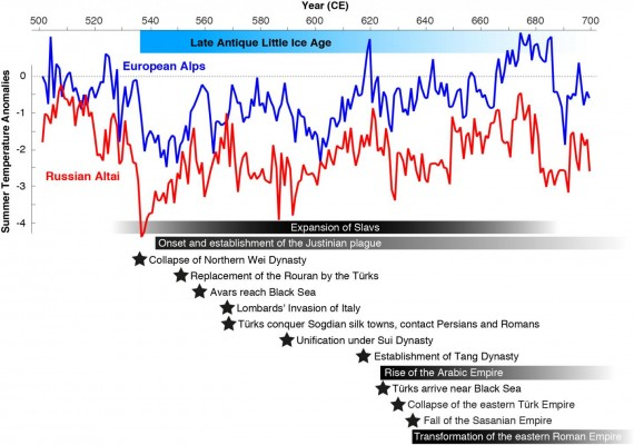 Summer temperatures were reconstructed from tree rings in the Russian Altai (red) and the European Alps (blue). Horizontal bars, shadings and stars refer to major plague outbreaks, rising and falling empires, large-scale human migrations, and political turmoil.  Image by Past Global Changes International Project Office
